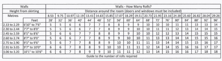 how many rolls wallpaper call co advice on how many. Black Bedroom Furniture Sets. Home Design Ideas